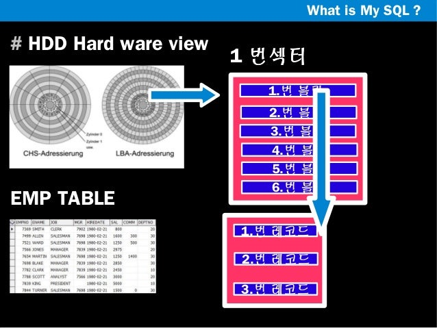 What is My SQL ?  # HDD Hard ware view  1 번섹터 1.번 블락  EMP TABLE  2.번 블락 3.번 블락 4.번 블락 5.번 블락 6.번 블락 1.번 레코드 2.번 레코드 3.번 레코...