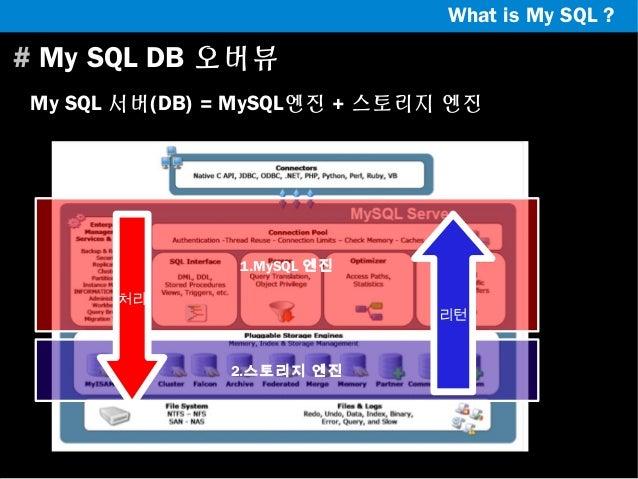 What is My SQL ?  # My SQL DB 오버뷰 My SQL 서버(DB) = MySQL엔진 + 스토리지 엔진  1.MySQL 엔진 처리  리턴  2.스토리지 엔진