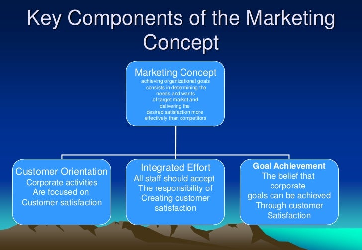the marketing concept 2 essay Marketing concept the marketing concept holds that achieving organisational goals depends on knowing the needs and wants of target markets and delivering the desired satisfaction better than competitors do.