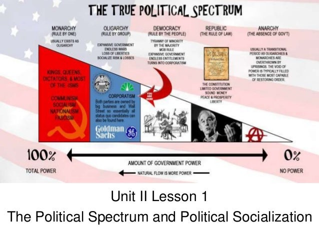 lesson political spectrum third parties