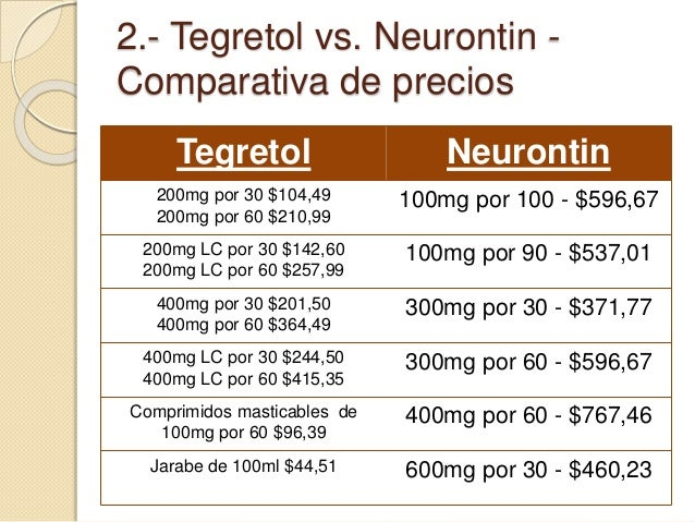 Neurontin To Treat Anxiety