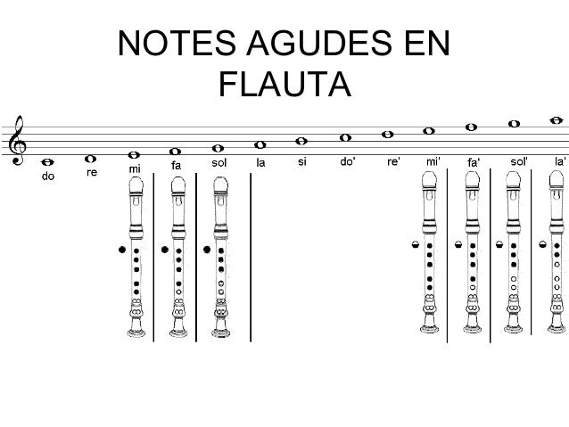 notes agudes en flauta 1r eso