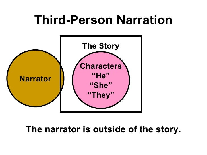 Third person essay examples
