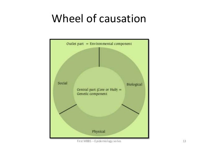 Concept Of Disease Causation