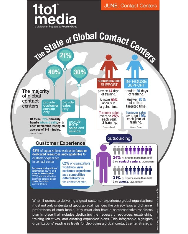 Infographic: The State of Global Contact Centers