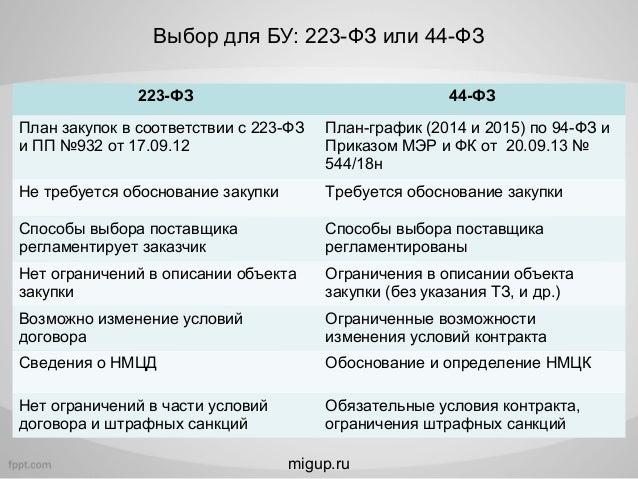 приказ об утверждении плана закупок по 223-фз образец