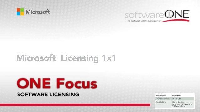 Das 1x1 der Microsoft Lizenzierung
