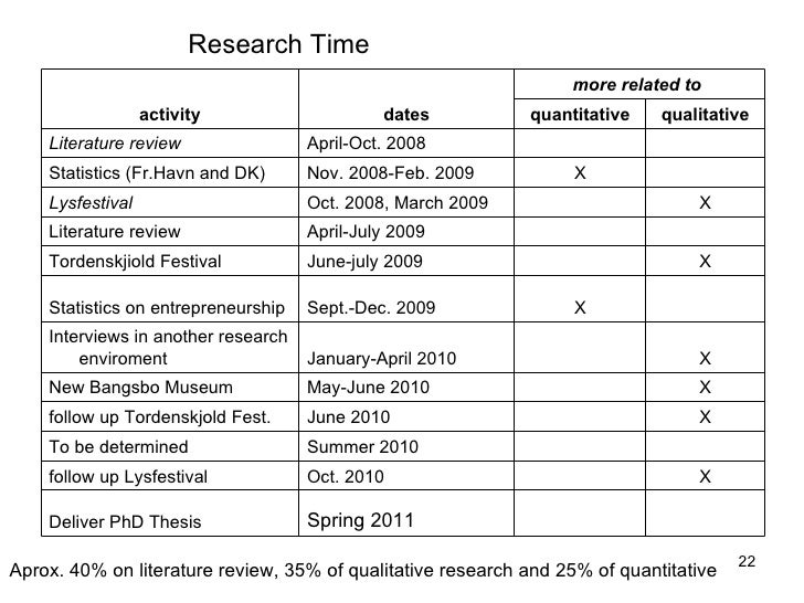 Research Timeline Example Idealstalist
