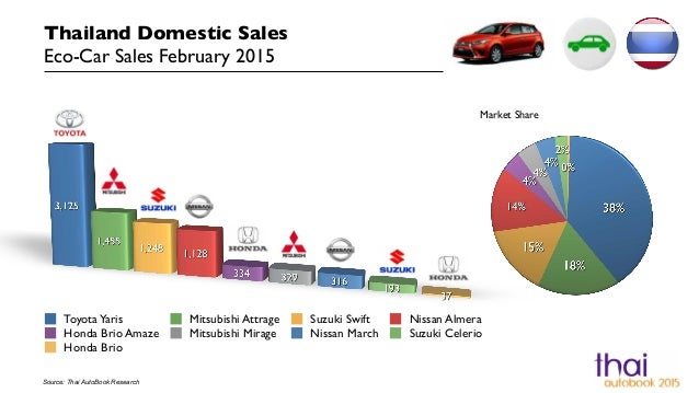 Thailand Domestic Vehicle Sales By Segment February 2015