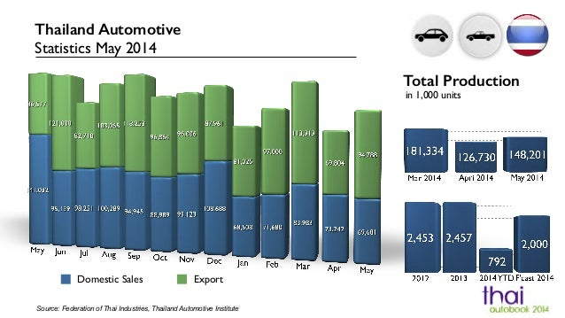 Domestic Sales Export Source: Federation of Thai Industries, Thailand Automotive Institute Thailand Automotive Statistics ...