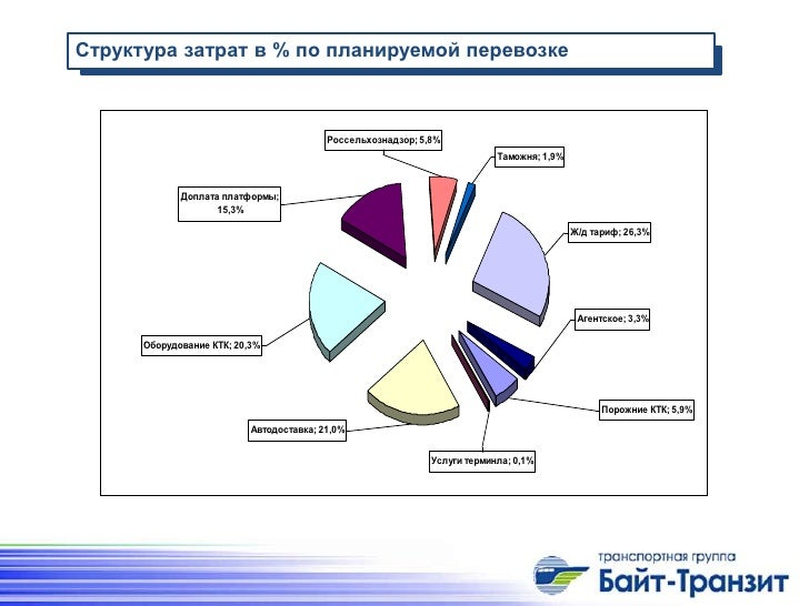 15,3% Ж/д тариф;