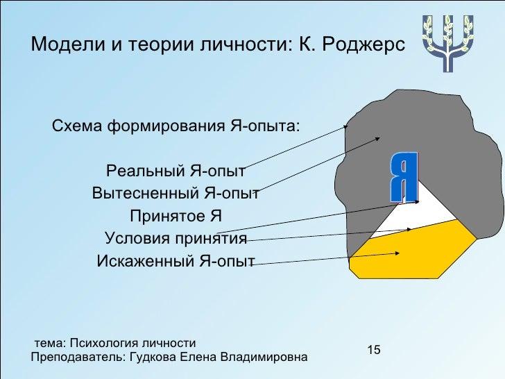 Модели и теории личности: К.