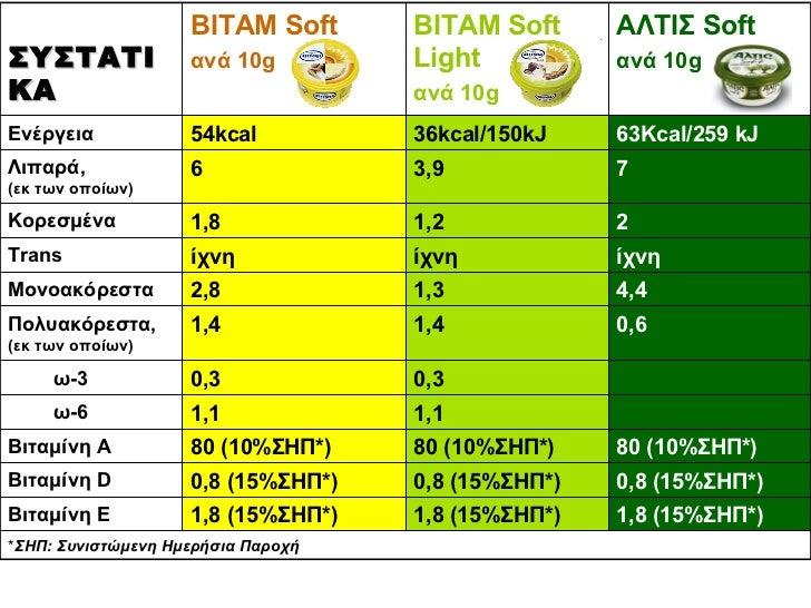 * ΣΗΠ: Συνιστώμενη Ημερήσια Παροχή 1,8 (15%ΣΗΠ*) 1,8 (15%ΣΗΠ*) 1,8 (15%ΣΗΠ*) Βιταμίνη Ε 0,8 (15%ΣΗΠ*) 0,8 (15%ΣΗΠ*) 0,8 (1...