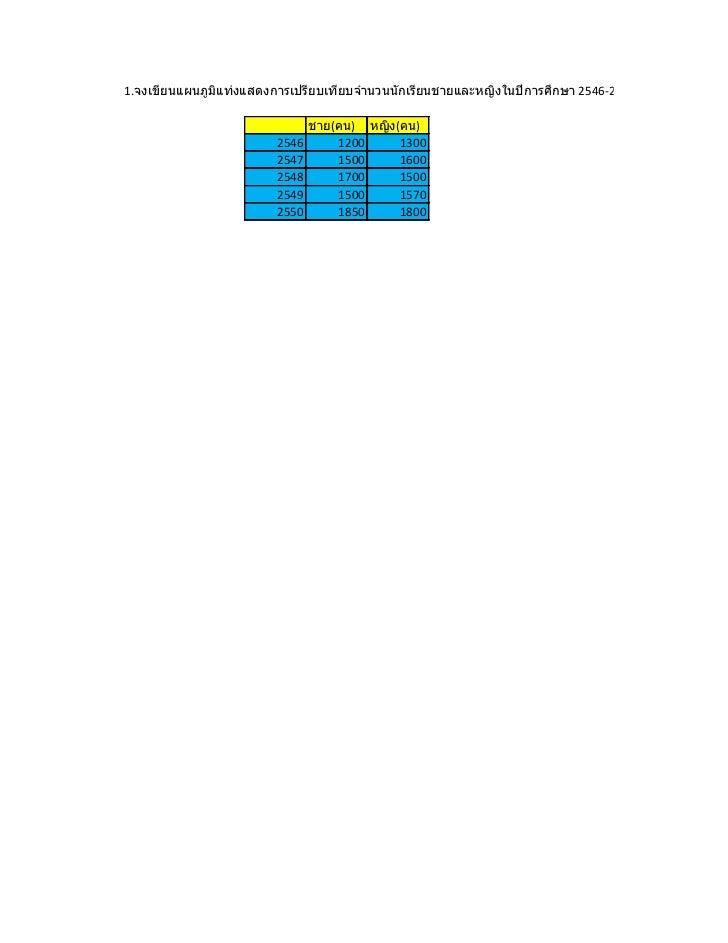1.จงเขียนแผนภูมแท่งแสดงการเปรียบเทียบจานวนนักเรียนชายและหญิงในปีการศึกษา 2546-2550 ดังนี้               ิ                 ...