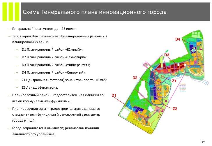 города‒ Генеральный план