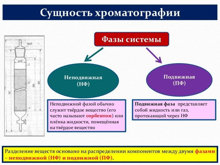 хроматографии НФ (сорбент)