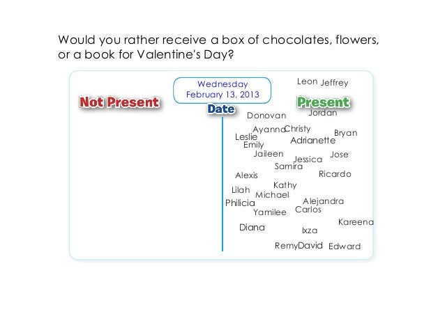 Would you rather receive a box of chocolates, flowers,or a book for Valentines Day?                       Wednesday       ...