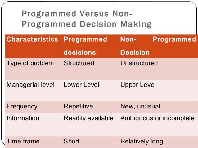 features of programmed decisions non programmed This appendix explains how to use the programmed spreadsheet incorporated into weighting decisions where possible and applicable • counts of features.