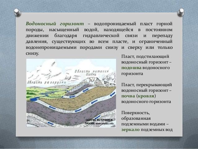водоносных горизонтов (по