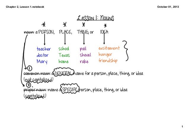 Chapter 2, Lesson 1.notebook 1 October 01, 2013 Lesson 1: Nouns noun: a PERSON,  PLACE,  THING, or  IDEA teacher doctor Ma...