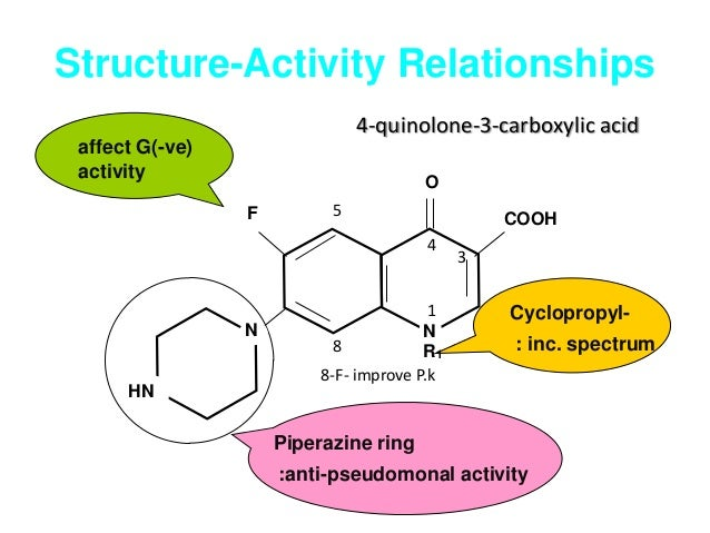 nsaids structure activity relationship sar