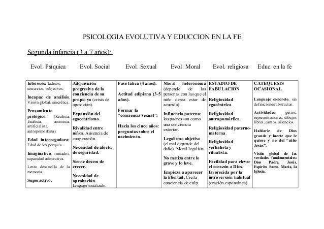 PSICOLOGIA EVOLUTIVA Y EDUCCION EN LA FE Segunda infancia (3 a 7 años): Evol. Psíquica  Evol. Social  Evol. Sexual  Adquis...
