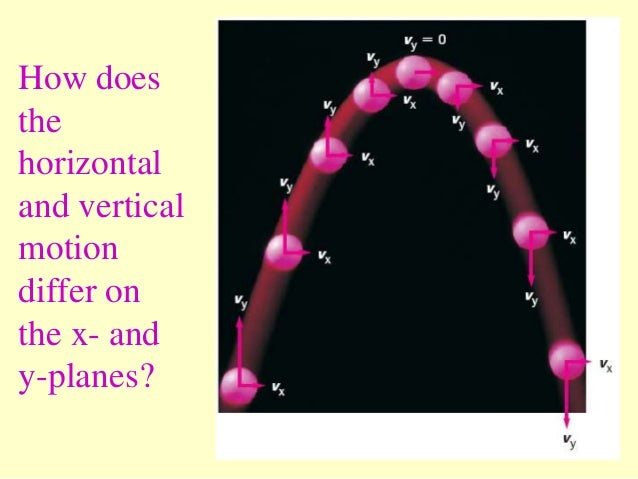 How does the horizontal and vertical motion differ on the x- and y-planes?