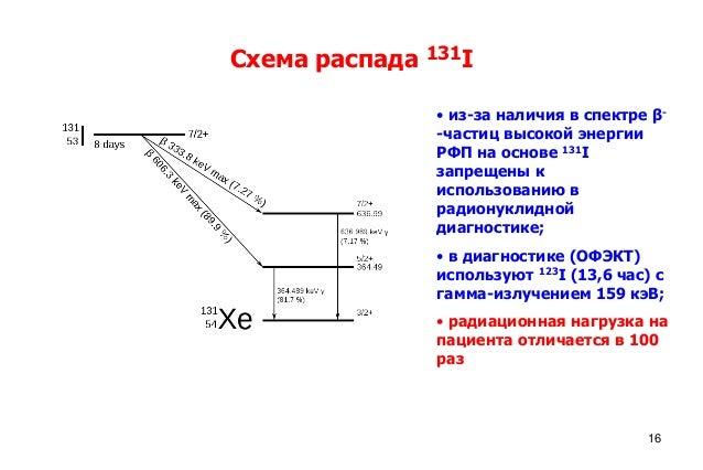 Схема распада 131I • из-за