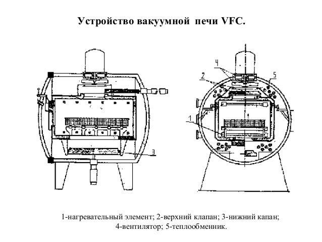 Устройство вакуумной печи VFC.