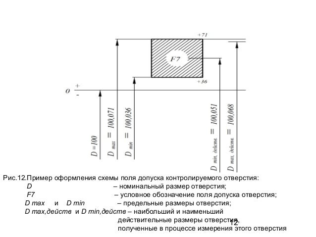 Пример оформления схемы поля