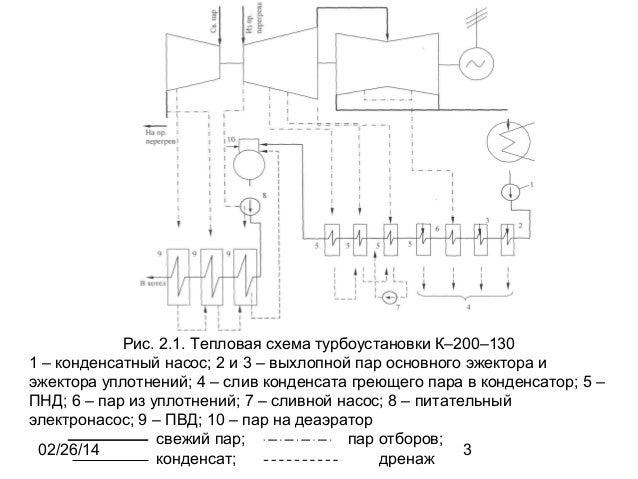 Тепловая схема турбоустановки