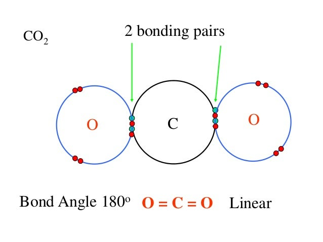 Co2 Bond Angle 2.5.1 electron pair_repulsion_theory