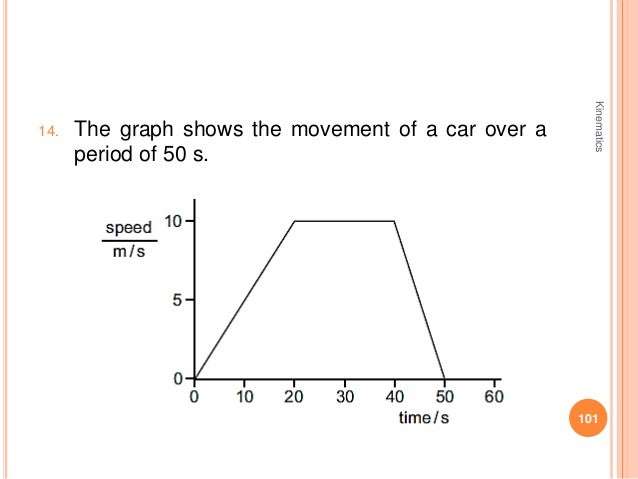 kinematics and graph Understand how to draw and interpret a best fit or regression line on a graph of experimental data 6 briefly discuss the problems encountered in making kinematic conclusions from experimental data.