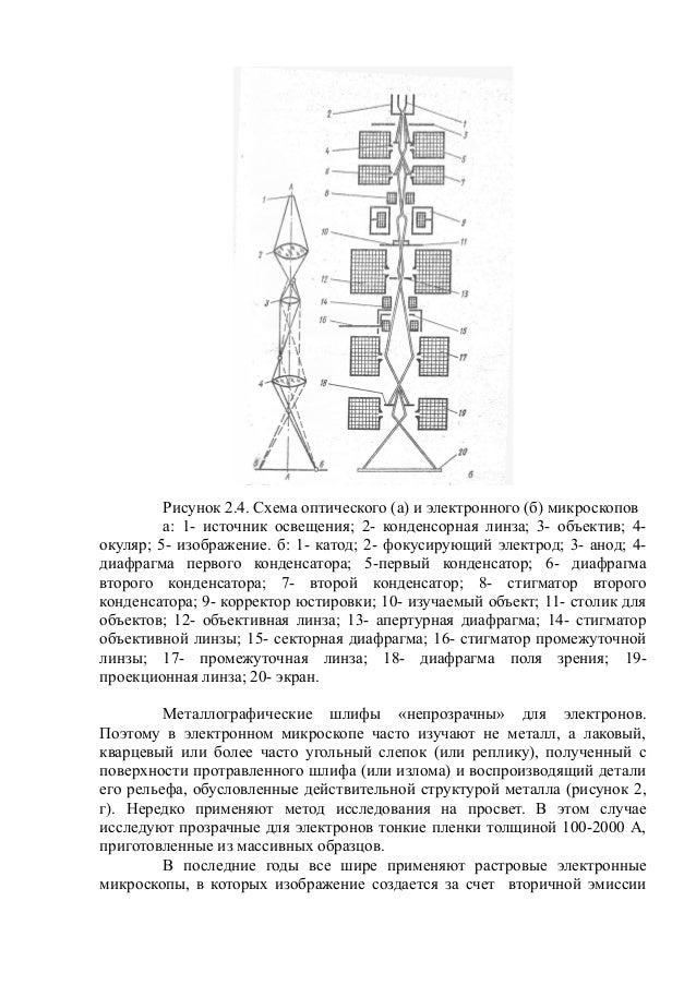 Схема оптического (а) и