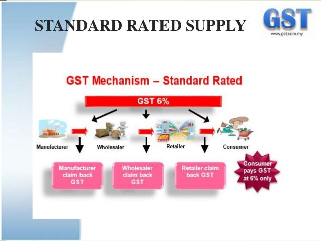 Implement GST in Business