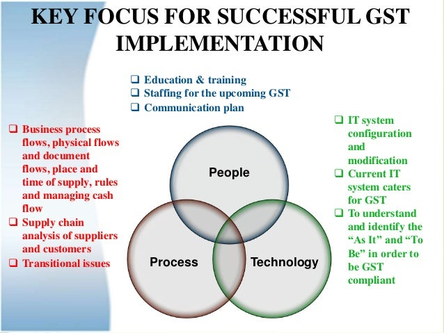 Steps to Implement GST in Business