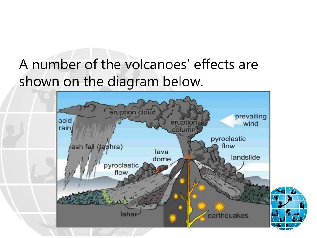 cause and effects of volcanic eruptions Volcanoes i n this video we look at how the continuous movement of earth's tectonic plates results in volcanic activity in a volcanic eruption, super-heated magma from within the earth's upper.