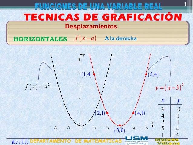 . TECNICAS DE GRAFICACIÓN Desplazamientos HORIZONTALES ( )−f x a ( ) 2 f x x= ( ) 2 3= −y x A la derecha x y 3 ( )3,0 • 0 ...