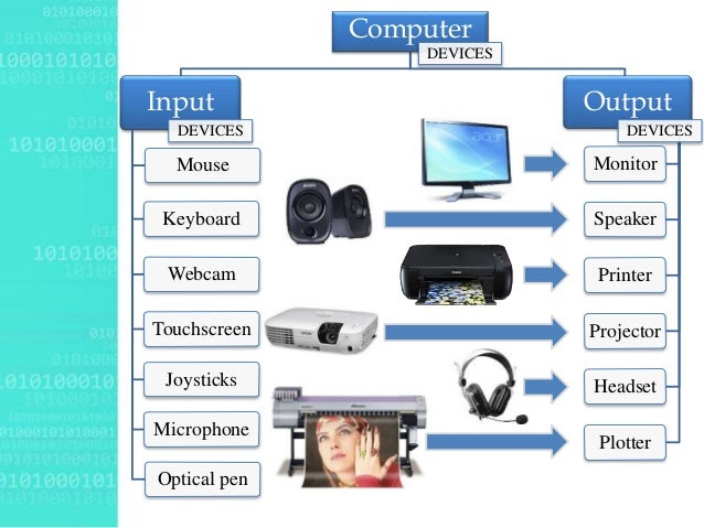 8 input devices for computers Filed under computer peripherals tagged with both input output devices, computer devices, devices, input devices, input output devices, list of computer devices, output devices 209 responses to list of input devices, output devices and both input output devices related to computer.