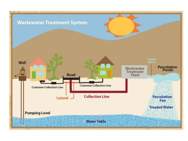 water treatment plant operation pdf