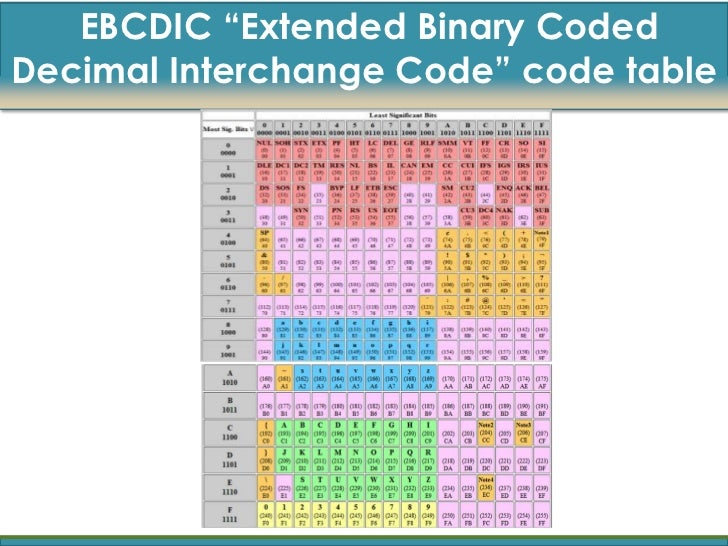 DIY Calculator :: ASCII, EBCDIC, and Other Character Codes