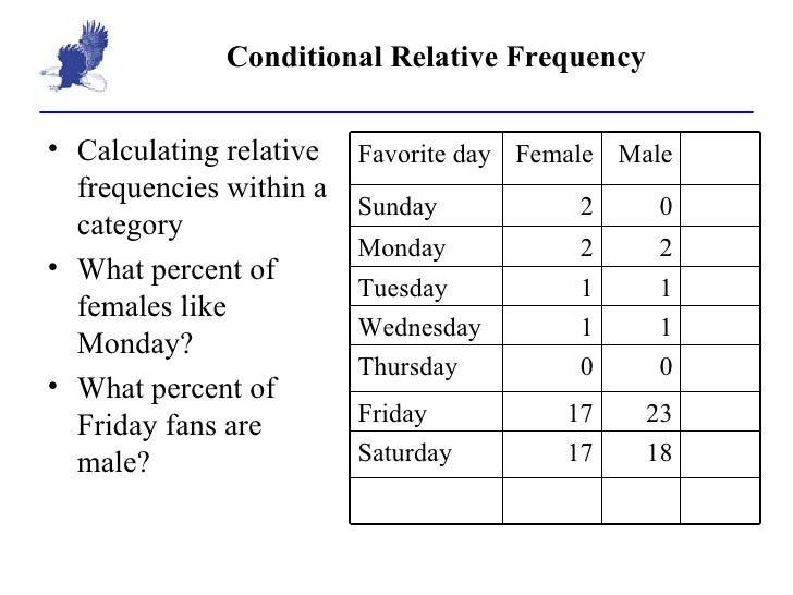 relative frequency of a category frequency A relative frequency table presents the total count for each category and the relative frequency in which each category occurs relative frequency is the proportion of the total frequency that is in any given class interval in the frequency distribution.