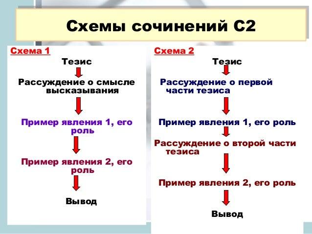 Схемы сочинений С2 Схемы