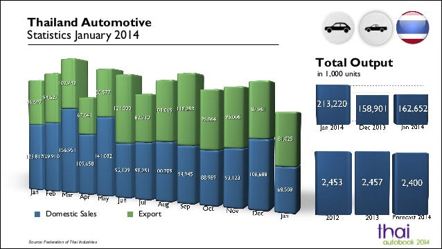 Thailand Automotive Statistics January 2014 Total Output in 1,000 units  Domestic Sales  Source: Federation of Thai Indust...