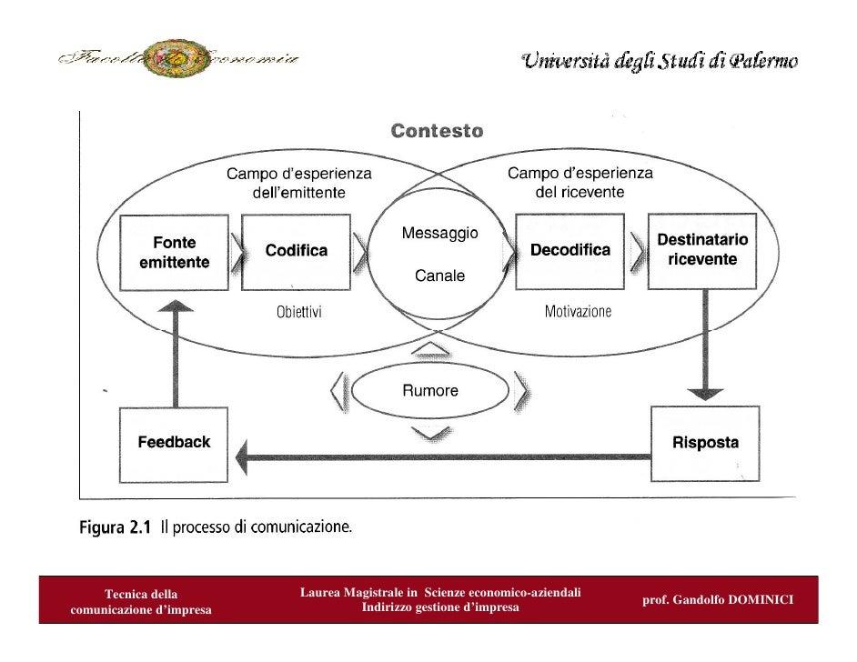Lezione 2 e 3 prof. Gandolfo Dominici- Tecnica della Comunicazione di impresa