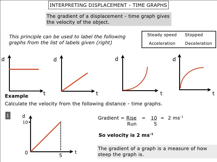 how to draw dt graph from vt graph