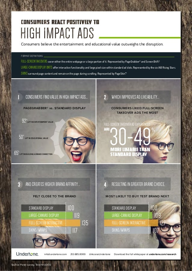 Consumers believe the entertainment and educational value outweighs the disruption. FORMAT DEFINITIONS  FULL-SCREEN TAKEOV...