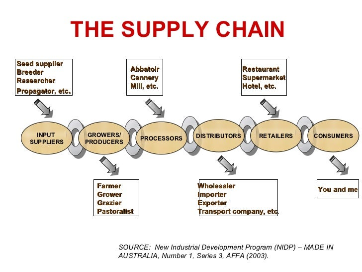 shiseido supply chain and distribution systems Since our february 2015 high-risk update, dod has made progress in addressing all three dimensions of its supply chain management: inventory management, materiel distribution, and asset visibility for inventory management, dod has met all five high-risk criteria.