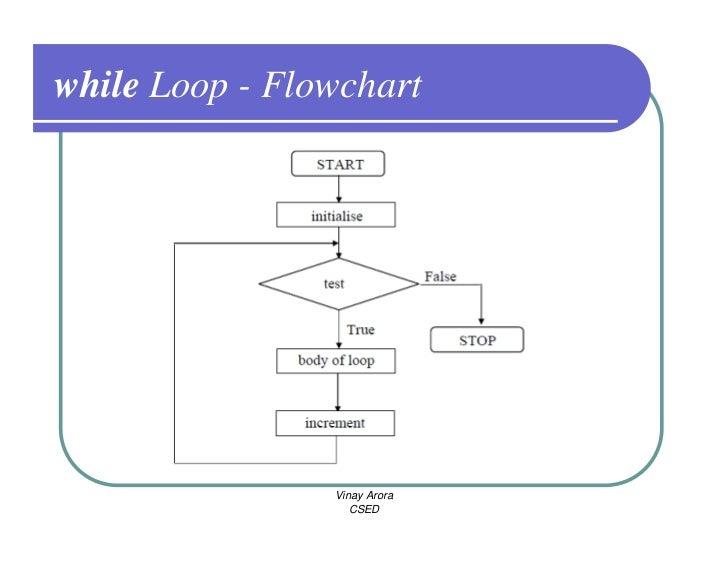 flowchart while loop - 28 images