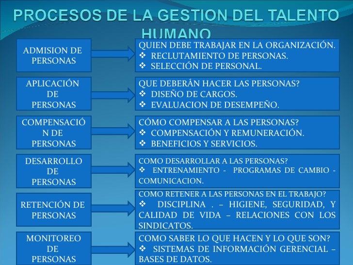 ADMISION DE  PERSONAS APLICACIÓN  DE  PERSONAS COMPENSACIÓN DE  PERSONAS DESARROLLO DE  PERSONAS RETENCIÓN DE  PERSONAS ...